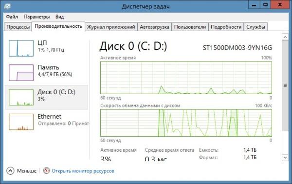 Диспетчер задач Windows 7