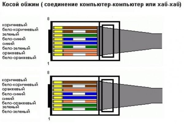 Обжим для интернет кабеля