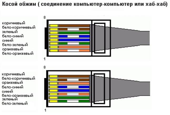Схема витая пара два компьютера
