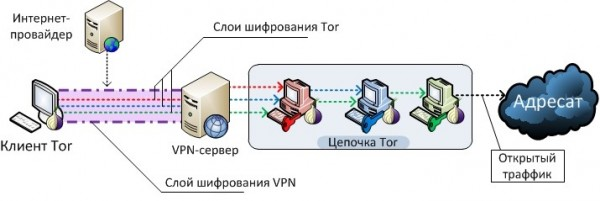 Как настроить tor browser